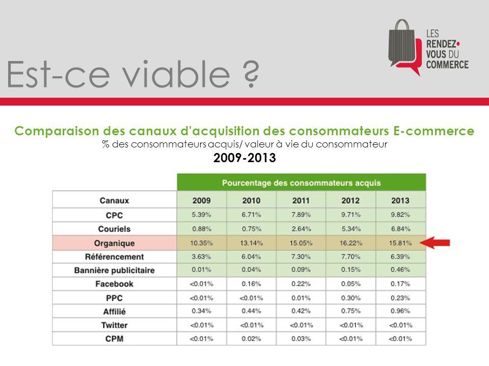 Est-ce viable ? Évaluation du ROI des canaux % des marketeurs internes Avril 2013