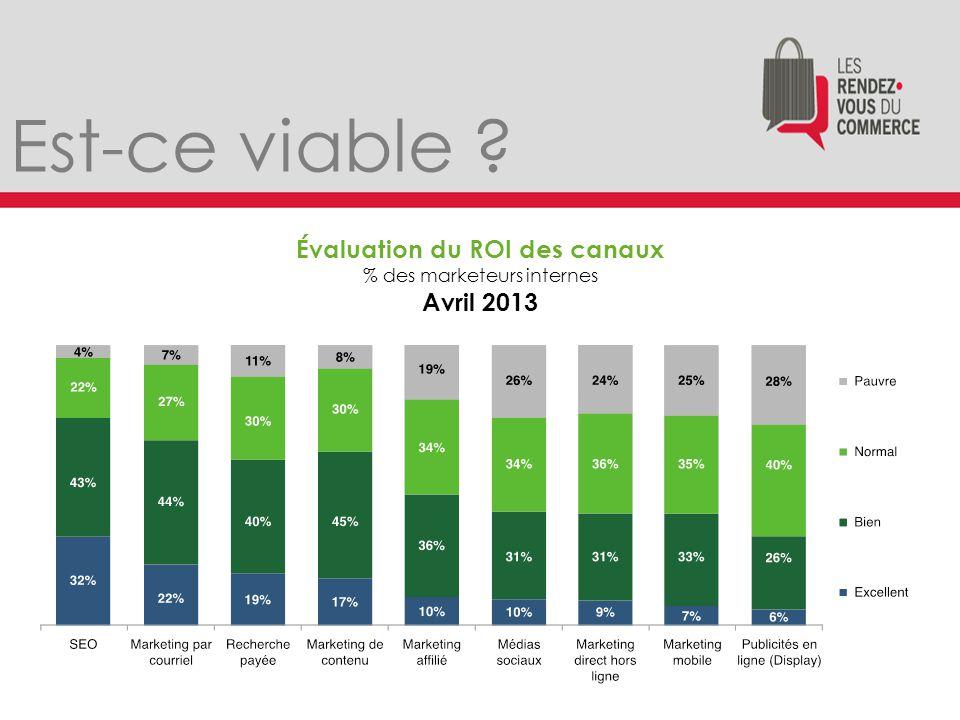 Est-ce viable Évaluation du ROI des canaux % des marketeurs internes Avril 2013