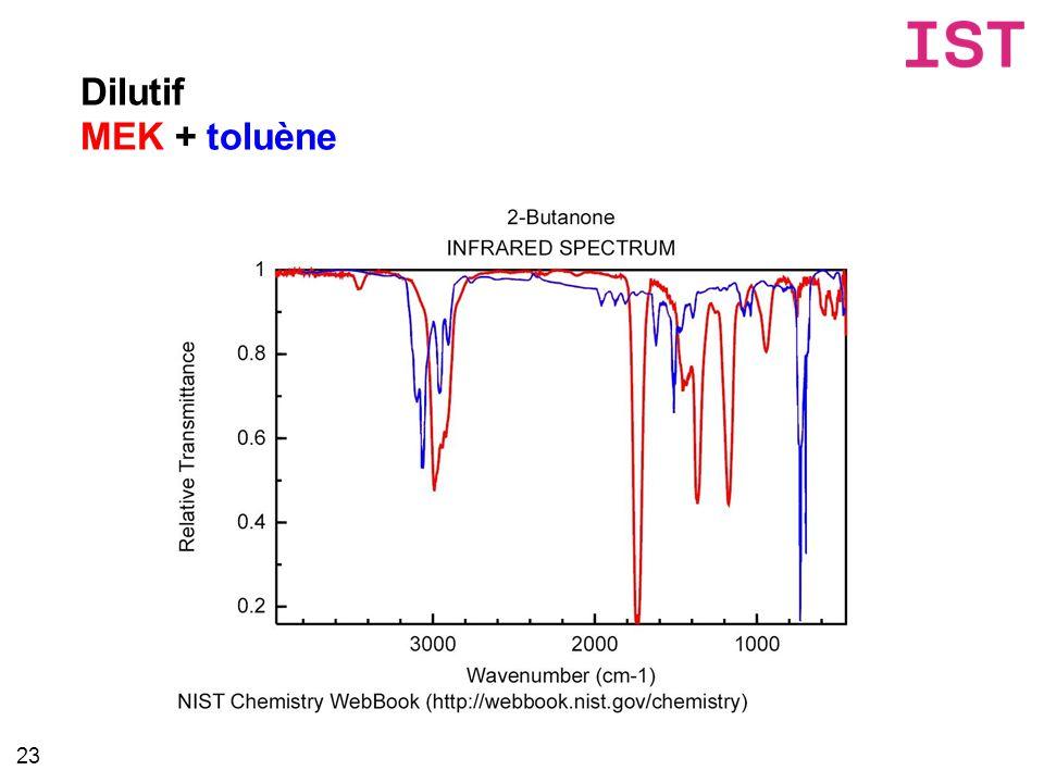 Dilutif MEK + toluène 23