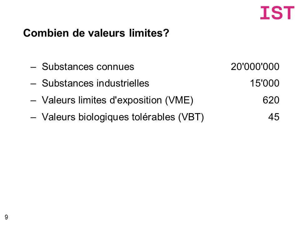 Combien de valeurs limites? –Substances connues20'000'000 –Substances industrielles15'000 –Valeurs limites d'exposition (VME)620 –Valeurs biologiques