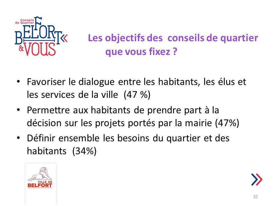 Les objectifs des conseils de quartier que vous fixez ? Favoriser le dialogue entre les habitants, les élus et les services de la ville (47 %) Permett
