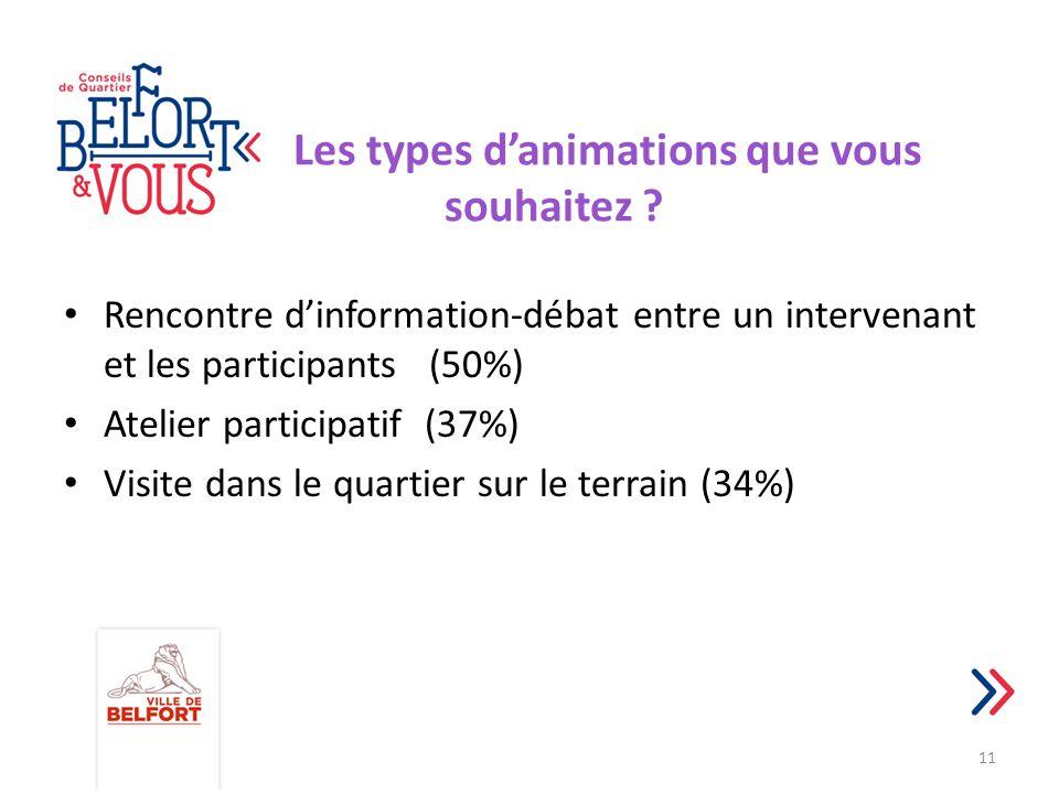 Les types d'animations que vous souhaitez ? Rencontre d'information-débat entre un intervenant et les participants (50%) Atelier participatif (37%) Vi