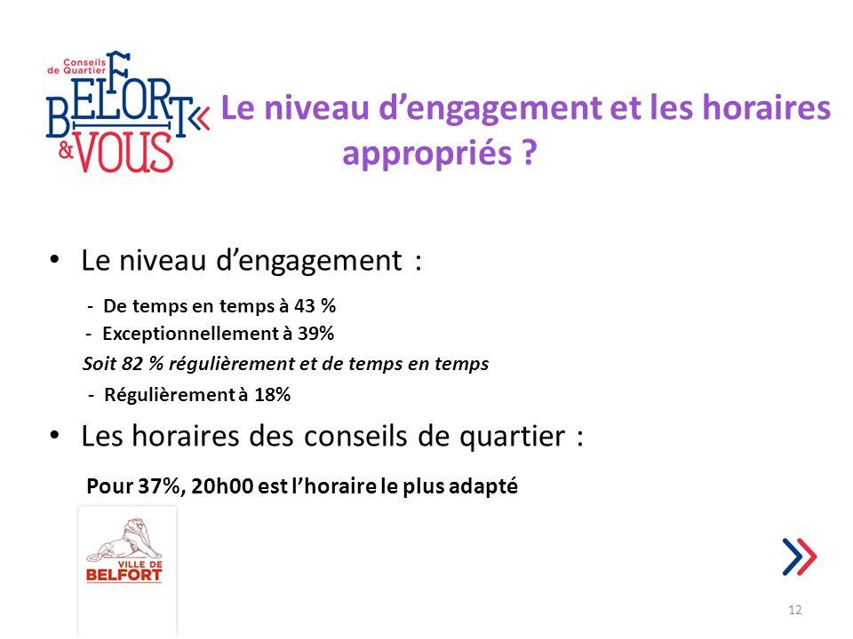 Le niveau d'engagement et les horaires appropriés ? Le niveau d'engagement : - De temps en temps à 43 % - Exceptionnellement à 39% Soit 82 % régulière