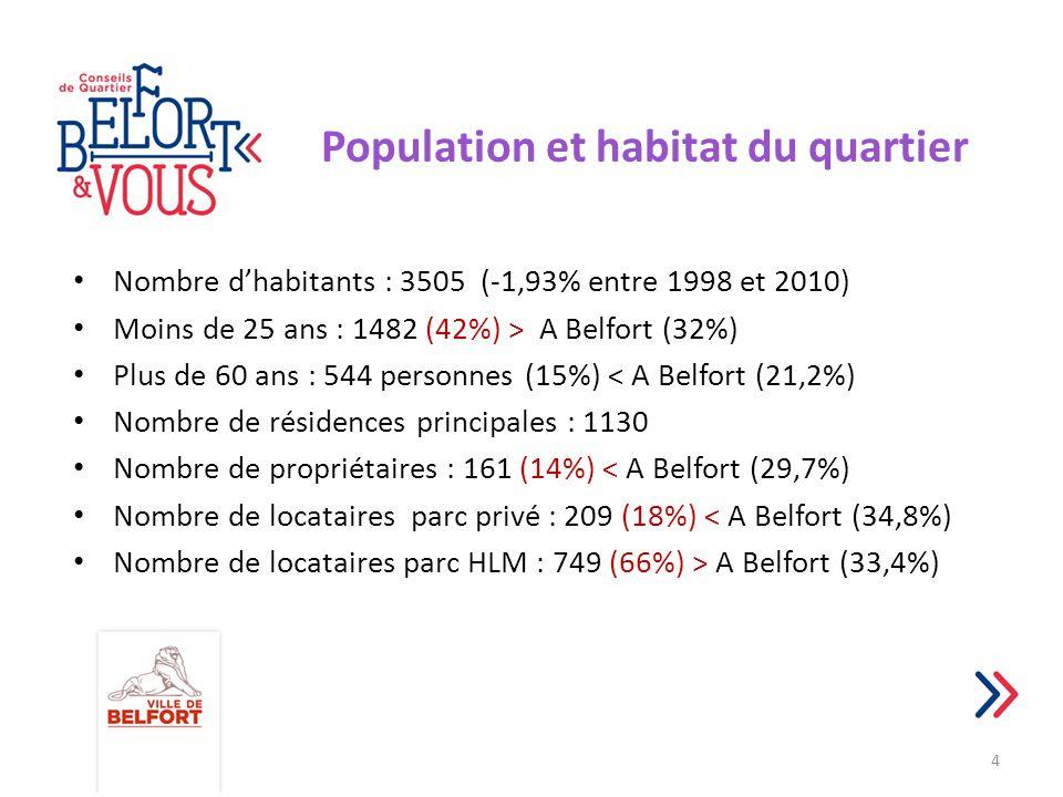 Population et habitat du quartier Nombre d'habitants : 3505 (-1,93% entre 1998 et 2010) Moins de 25 ans : 1482 (42%) > A Belfort (32%) Plus de 60 ans