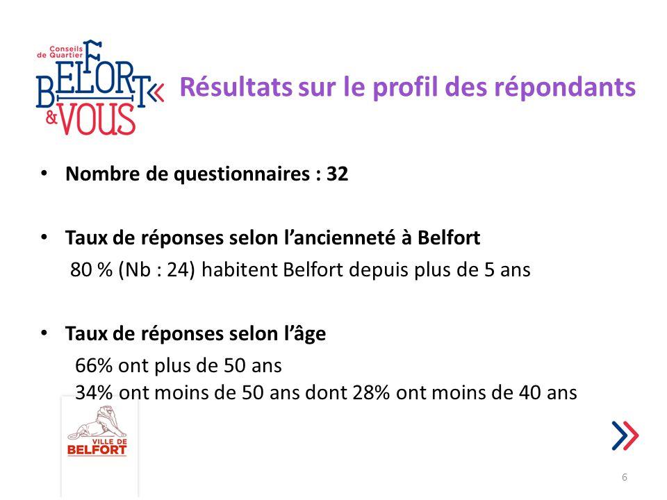 Résultats sur le profil des répondants Nombre de questionnaires : 32 Taux de réponses selon l'ancienneté à Belfort 80 % (Nb : 24) habitent Belfort dep