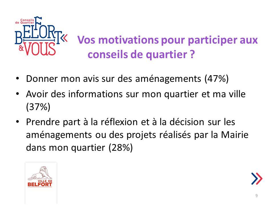 Vos motivations pour participer aux conseils de quartier ? Donner mon avis sur des aménagements (47%) Avoir des informations sur mon quartier et ma vi