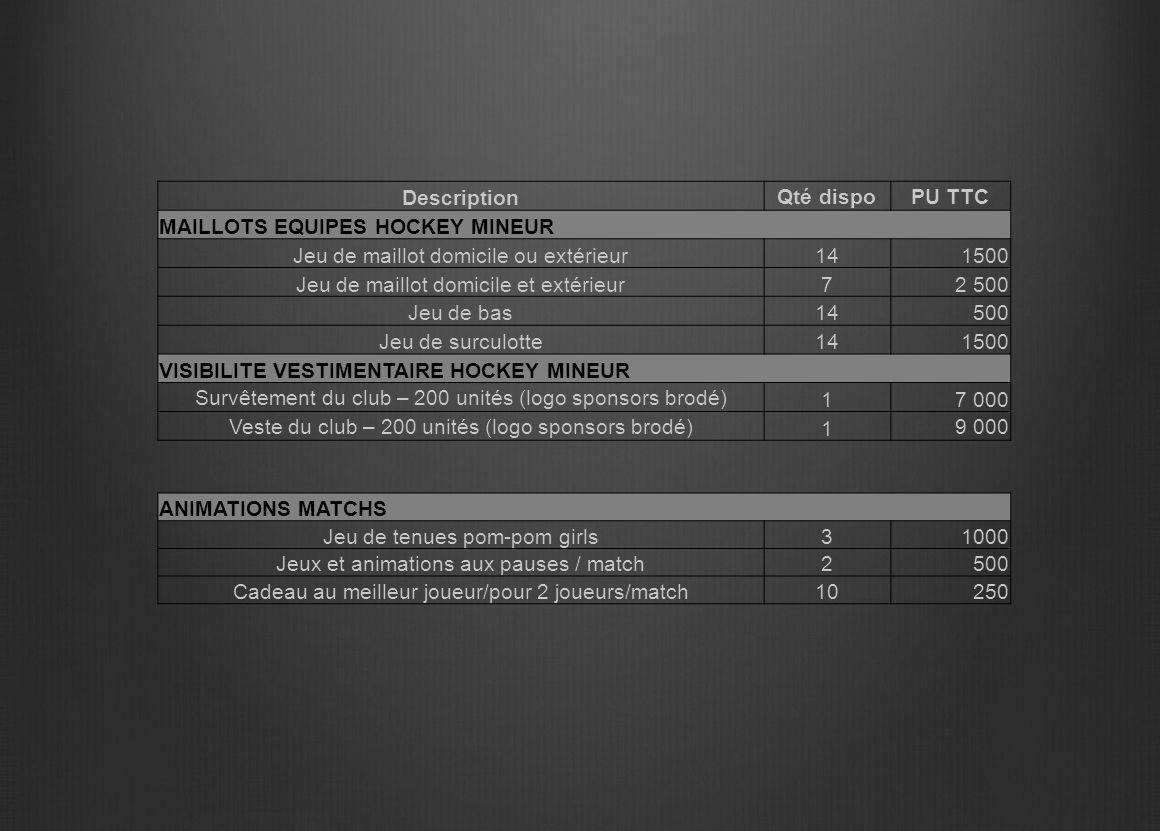 Description Qté dispoPU TTC MAILLOTS EQUIPES HOCKEY MINEUR Jeu de maillot domicile ou extérieur141500 Jeu de maillot domicile et extérieur72 500 Jeu d