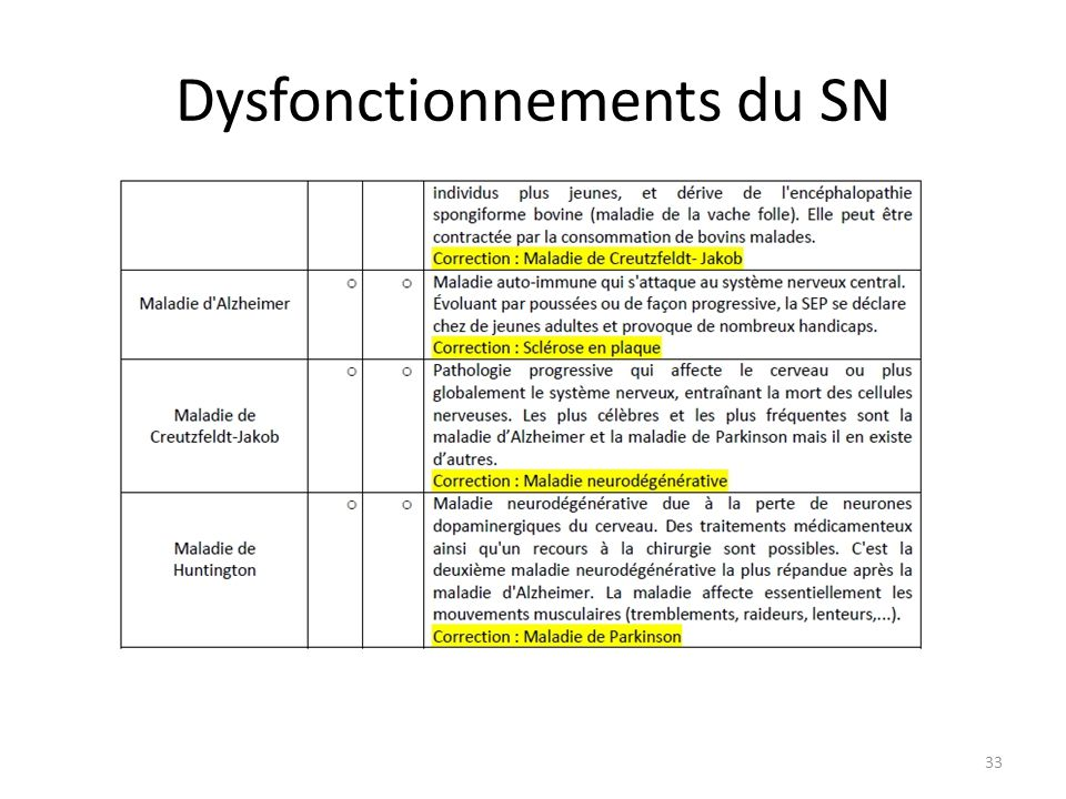 Dysfonctionnements du SN 33