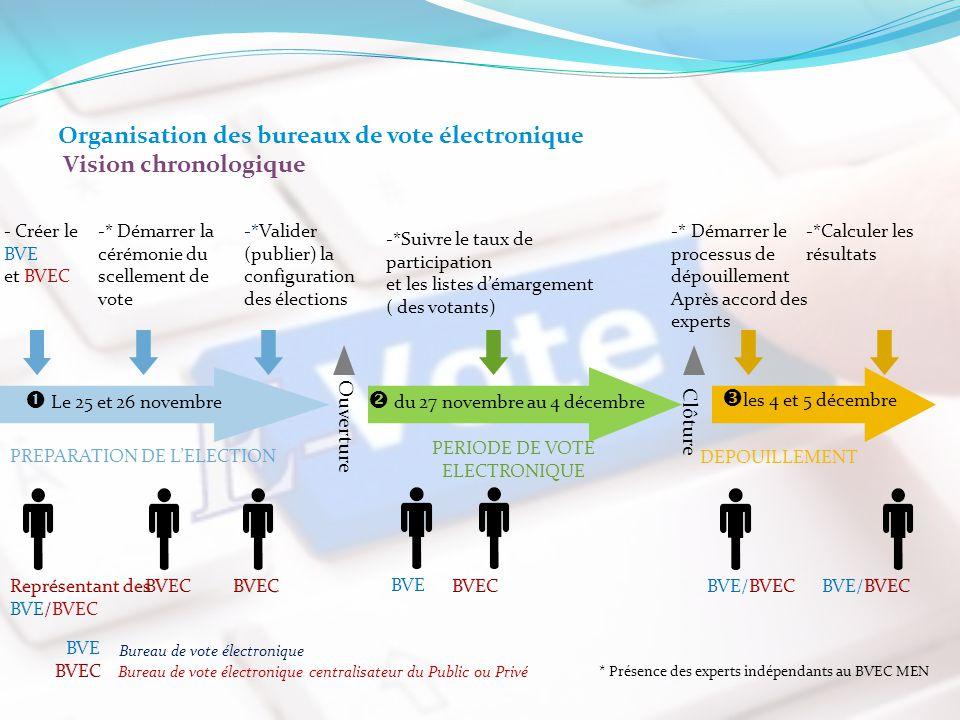 PREPARATION DE L'ELECTION PERIODE DE VOTE ELECTRONIQUE DEPOUILLEMENT -*Suivre le taux de participation et les listes d'émargement ( des votants) -* Dé