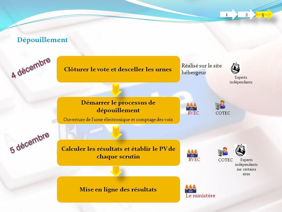 1 1 2 2 3 3 Clôturer le vote et desceller les urnes Réalisé sur le site hébergeur Experts indépendants Mise en ligne des résultats Le ministère Dépoui
