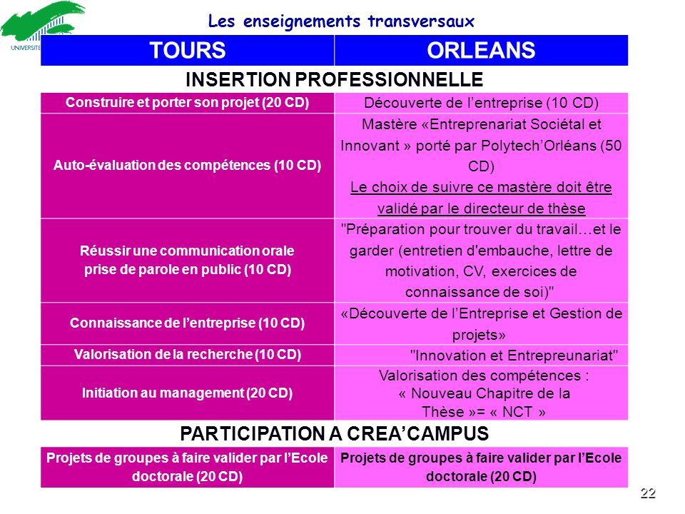 22 TOURSORLEANS INSERTION PROFESSIONNELLE Construire et porter son projet (20 CD) Découverte de l'entreprise (10 CD) Auto-évaluation des compétences (