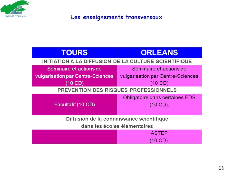 26 TOURSORLEANS INITIATION A LA DIFFUSION DE LA CULTURE SCIENTIFIQUE Séminaire et actions de vulgarisation par Centre-Sciences (10 CD) PREVENTION DES RISQUES PROFESSIONNELS Facultatif (10 CD) Obligatoire dans certaines EDS (10 CD).