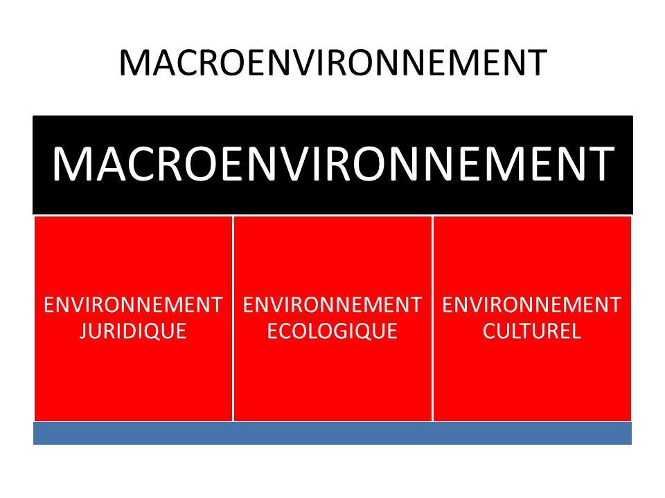 MACROENVIRONNEMENT ENVIRONNEMENT JURIDIQUE ENVIRONNEMENT ECOLOGIQUE ENVIRONNEMENT CULTUREL