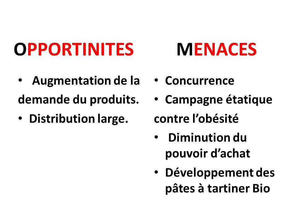 OPPORTINITES Augmentation de la demande du produits. Distribution large. MENACES Concurrence Campagne étatique contre l'obésité Diminution du pouvoir