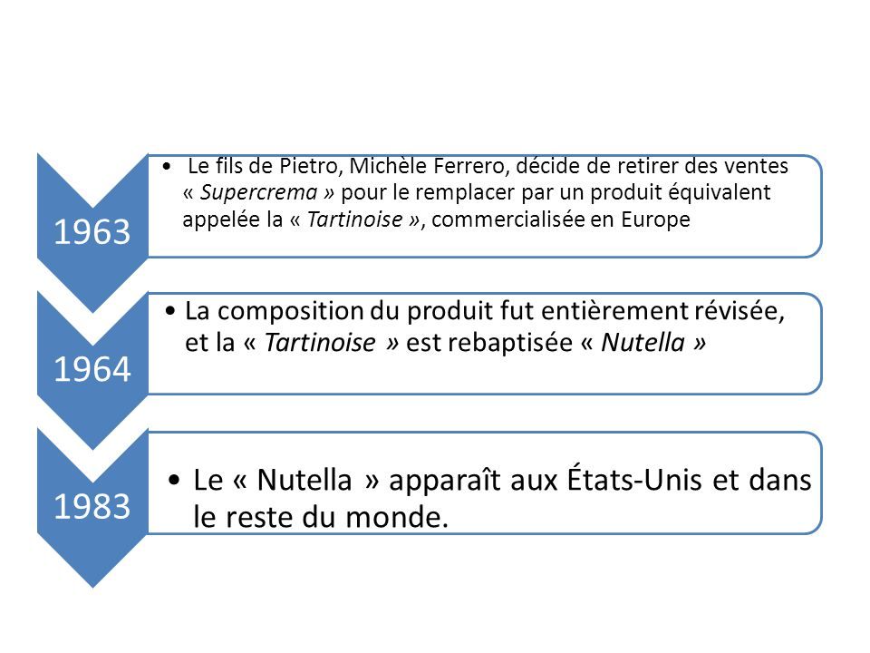 ENVIRONNEMENT ECOLOGIQUE Le groupe Ferrero s'engage en faveur des économies d'énergies, dans la gestion des déchets et les énergies renouvelables.