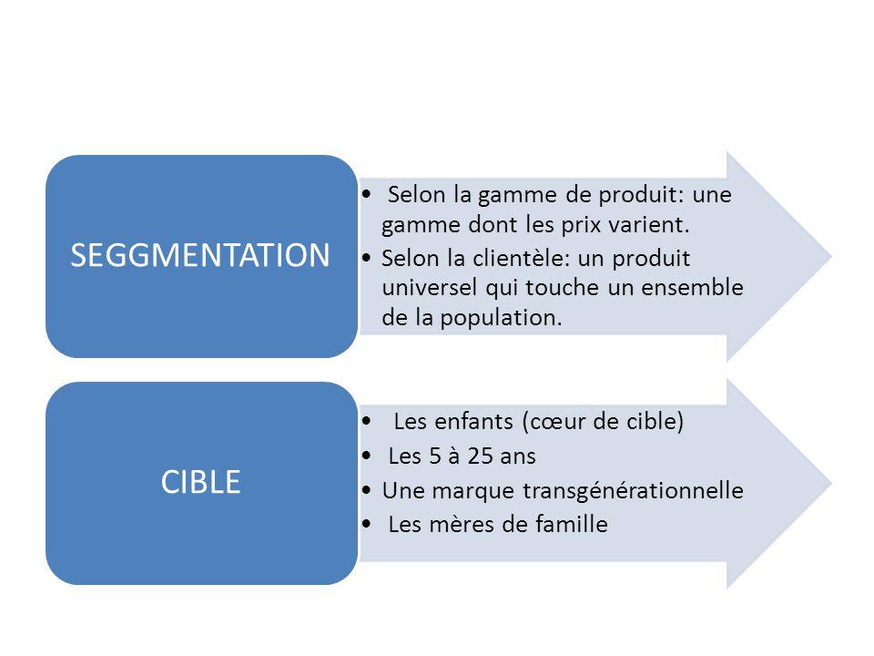 ANALYSE MICROENVIRONNEMENT FournisseursDistributeurs ConsommateursConcurrents Microenvironnement