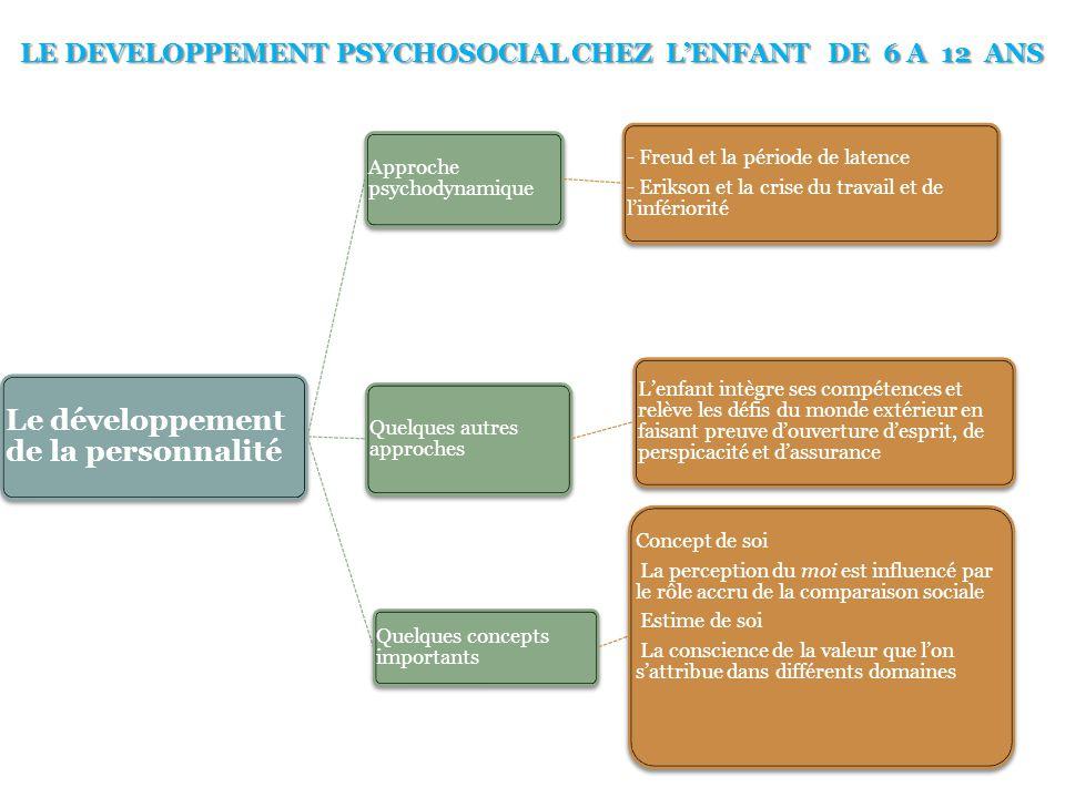 LE DEVELOPPEMENT PSYCHOSOCIAL CHEZ L'ENFANT DE 6 A 12 ANS Le développement de la personnalité Approche psychodynamique - Freud et la période de latenc