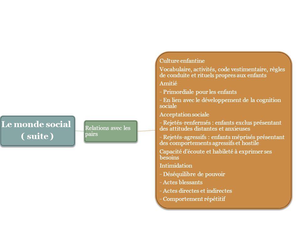 Le monde social ( suite ) Relations avec les pairs Culture enfantine Vocabulaire, activités, code vestimentaire, règles de conduite et rituels propres