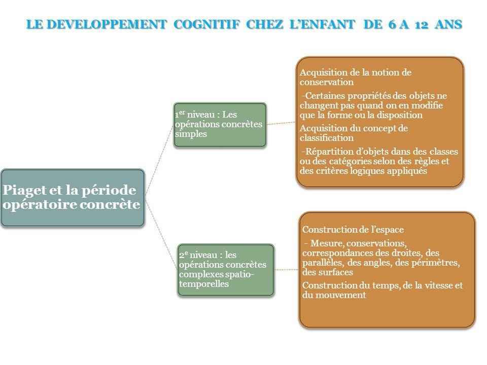 LE DEVELOPPEMENT COGNITIF CHEZ L'ENFANT DE 6 A 12 ANS Piaget et la période opératoire concrète 1 er niveau : Les opérations concrètes simples Acquisit