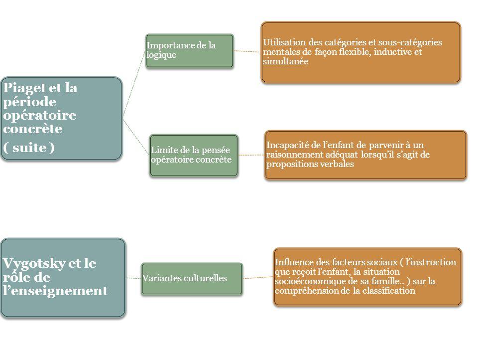 Piaget et la période opératoire concrète ( suite ) Importance de la logique Utilisation des catégories et sous-catégories mentales de façon flexible,