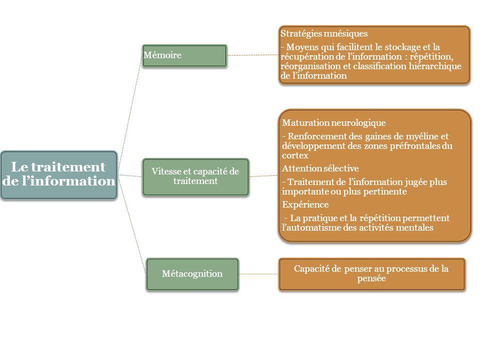 Le traitement de l'information Mémoire Stratégies mnésiques - Moyens qui facilitent le stockage et la récupération de l'information : répétition, réor