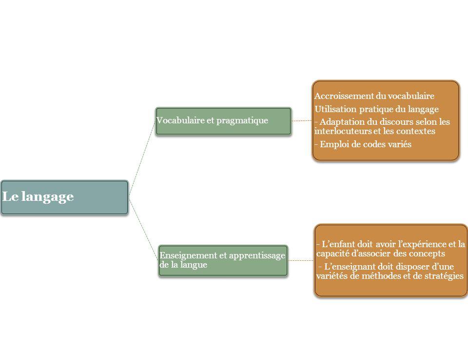 Le langage Vocabulaire et pragmatique Accroissement du vocabulaire Utilisation pratique du langage - Adaptation du discours selon les interlocuteurs e