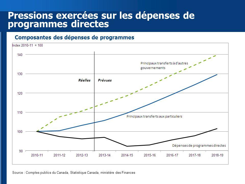 Pressions exercées sur les dépenses de programmes directes Source : Comptes publics du Canada, Statistique Canada, ministère des Finances Composantes des dépenses de programmes
