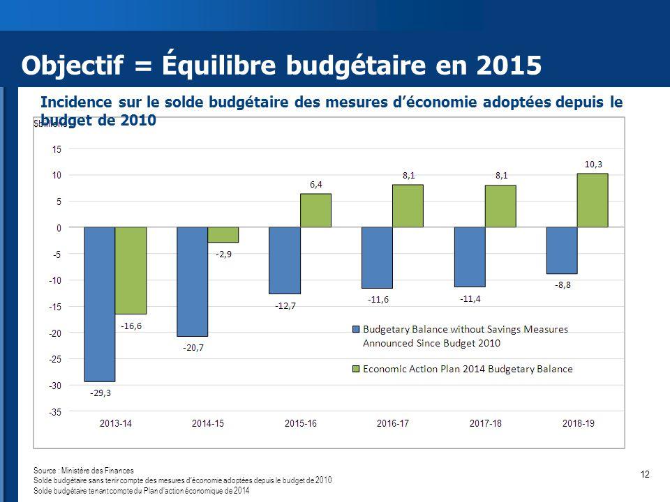 Objectif = Équilibre budgétaire en 2015 Source : Ministère des Finances Solde budgétaire sans tenir compte des mesures d'économie adoptées depuis le budget de 2010 Solde budgétaire tenant compte du Plan d'action économique de 2014 Incidence sur le solde budgétaire des mesures d'économie adoptées depuis le budget de 2010 12
