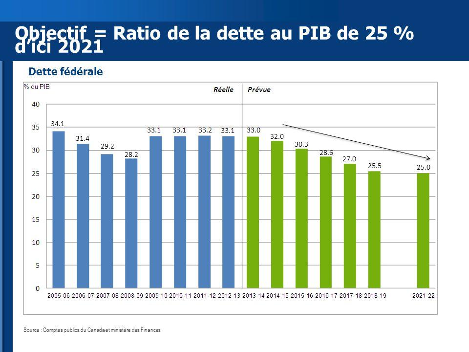 Objectif = Ratio de la dette au PIB de 25 % d'ici 2021 Source : Comptes publics du Canada et ministère des Finances Dette fédérale 34.1 31.4 29.2 28.2 32.0 30.3 28.6 27.0 25.5 25.0