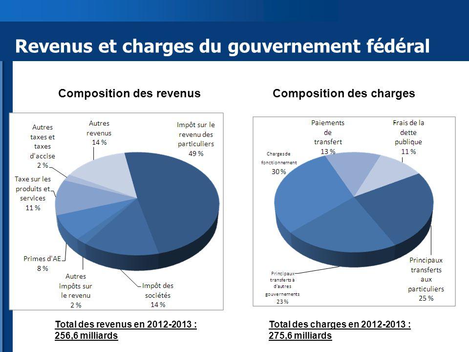 Revenus et charges du gouvernement fédéral Composition des revenusComposition des charges Total des revenus en 2012-2013 : 256,6 milliards Total des charges en 2012-2013 : 275,6 milliards