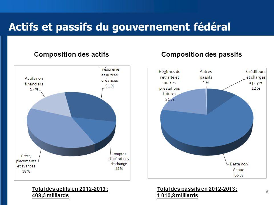 Actifs et passifs du gouvernement fédéral 6 Composition des actifsComposition des passifs Total des actifs en 2012-2013 : 408,3 milliards Total des passifs en 2012-2013 : 1 010,8 milliards