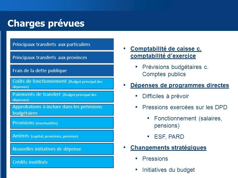 Charges prévues Comptabilité de caisse c. comptabilité d'exercice Prévisions budgétaires c.