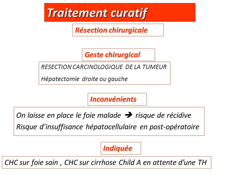 Traitement curatif Résection chirurgicale RESECTION CARCINOLOGIQUE DE LA TUMEUR Hépatectomie droite ou gauche On laisse en place le foie malade  risq