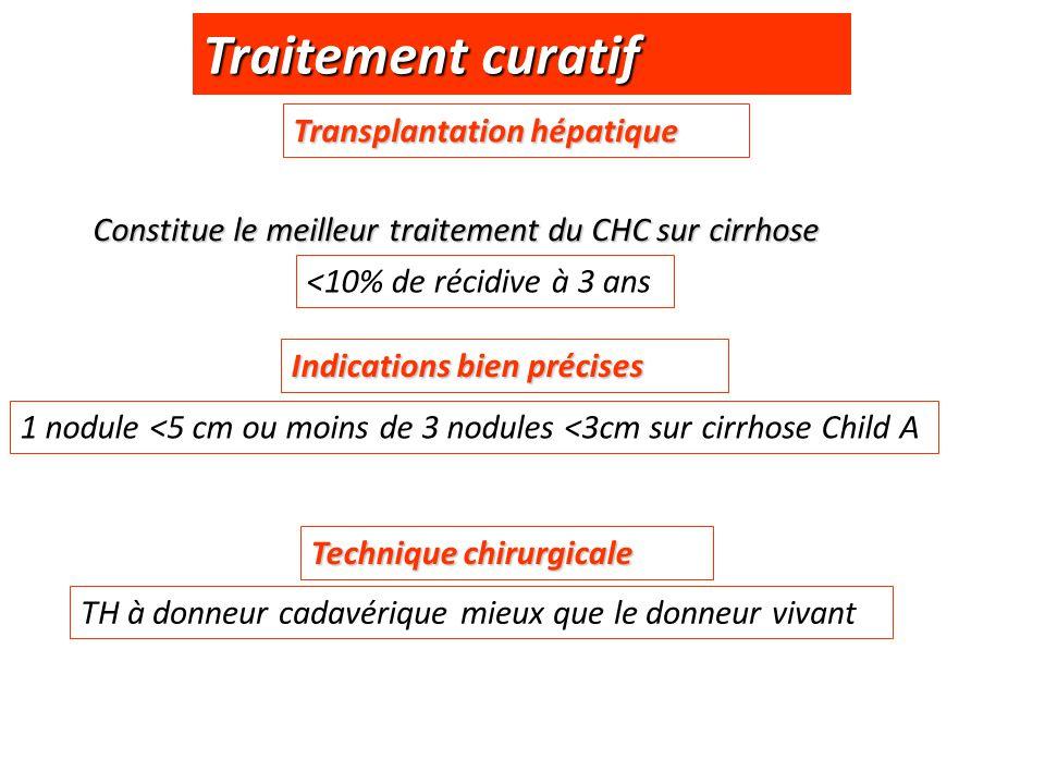 Traitement curatif Transplantation hépatique Constitue le meilleur traitement du CHC sur cirrhose Indications bien précises 1 nodule <5 cm ou moins de