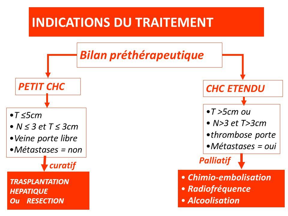 INDICATIONS DU TRAITEMENT Bilan préthérapeutique PETIT CHC CHC ETENDU T ≤5cm N ≤ 3 et T ≤ 3cm Veine porte libre Métastases = non TRASPLANTATION HEPATI
