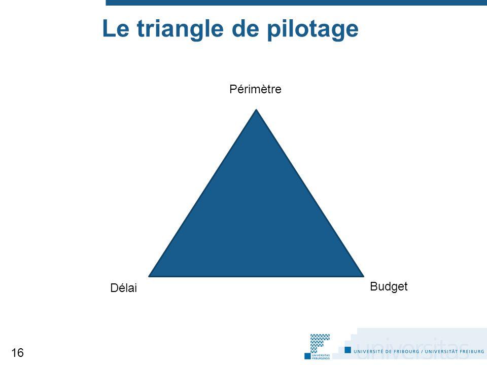 Le triangle de pilotage Budget 16 Budget Délai Périmètre