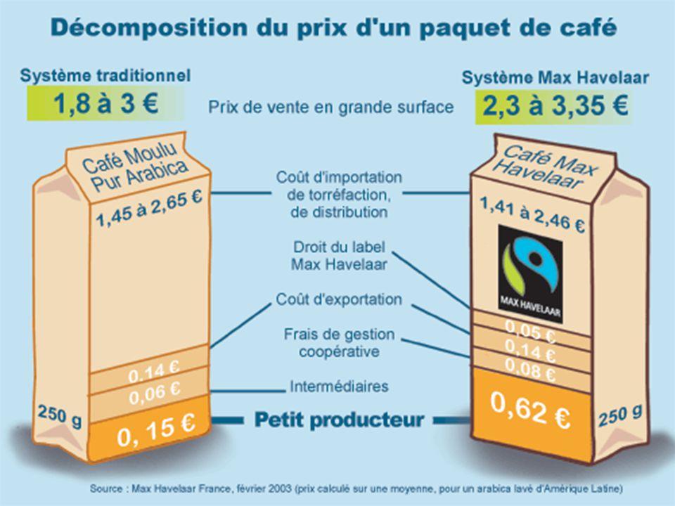 14 Le commerce équitable en Europe : l'essor du logo MH Les 4/5èmes du chiffre d'affaire du commerce équitable en Europe est certifié Max Havelaar (le