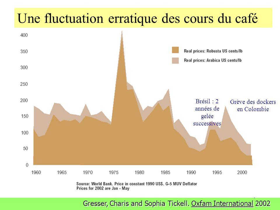 4 Le commerce des matières premières agricoles brutes est associé à : Une fluctuation erratique des cours Des crises de paiement externes (concentrati
