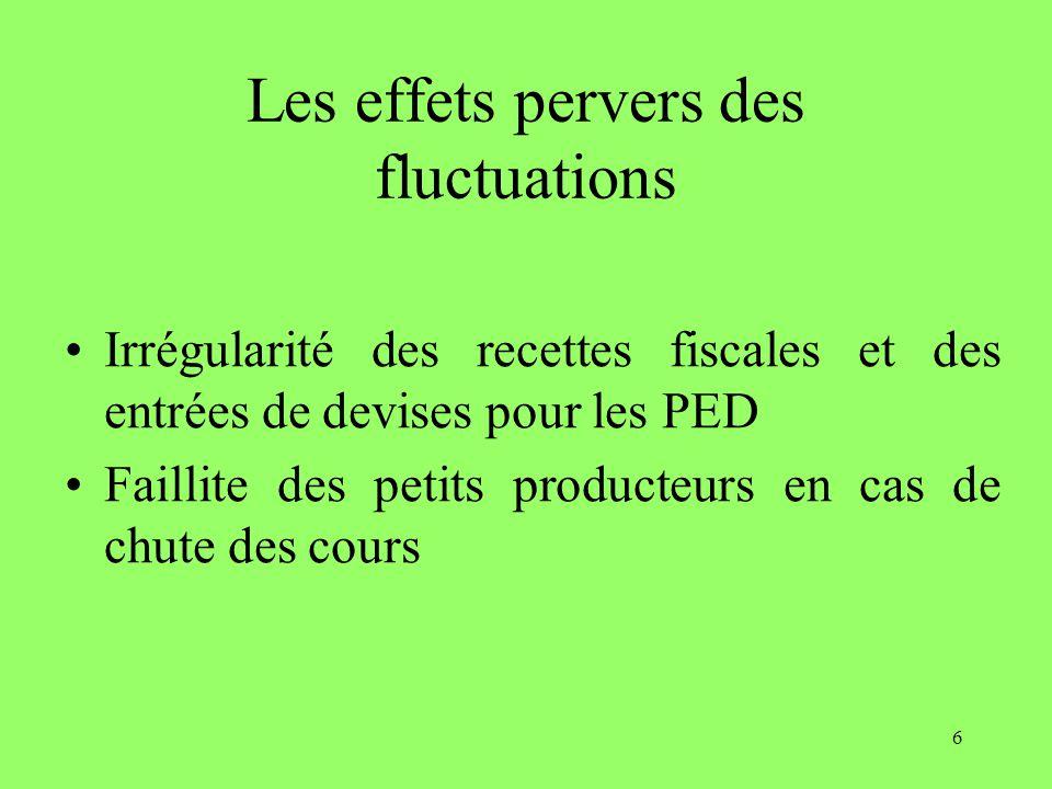 6 Les effets pervers des fluctuations Irrégularité des recettes fiscales et des entrées de devises pour les PED Faillite des petits producteurs en cas de chute des cours