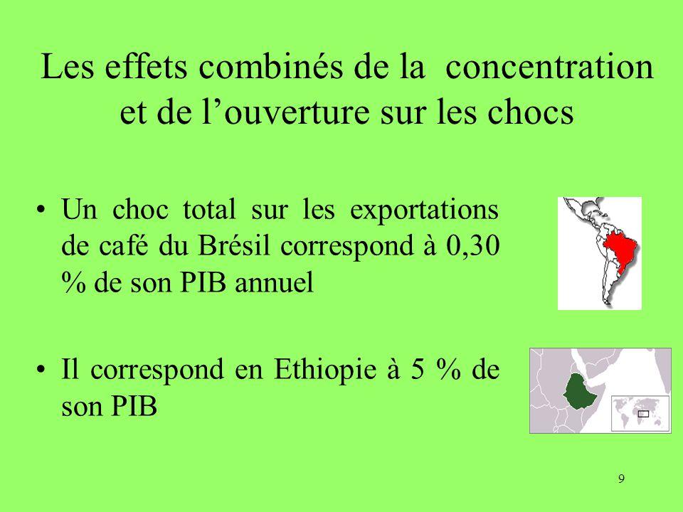 9 Les effets combinés de la concentration et de l'ouverture sur les chocs Un choc total sur les exportations de café du Brésil correspond à 0,30 % de son PIB annuel Il correspond en Ethiopie à 5 % de son PIB