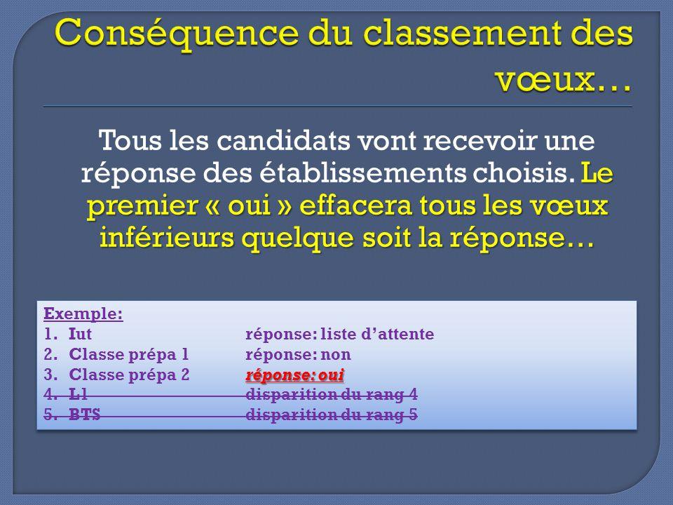 Le premier « oui » effacera tous les vœux inférieurs quelque soit la réponse… Tous les candidats vont recevoir une réponse des établissements choisis.