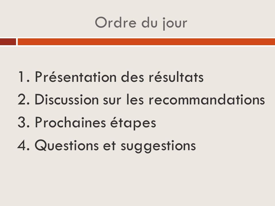 Ordre du jour 1. Présentation des résultats 2. Discussion sur les recommandations 3.