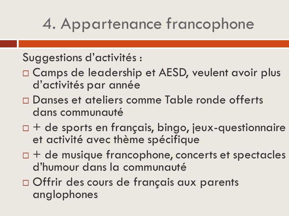 4. Appartenance francophone Suggestions d'activités :  Camps de leadership et AESD, veulent avoir plus d'activités par année  Danses et ateliers com