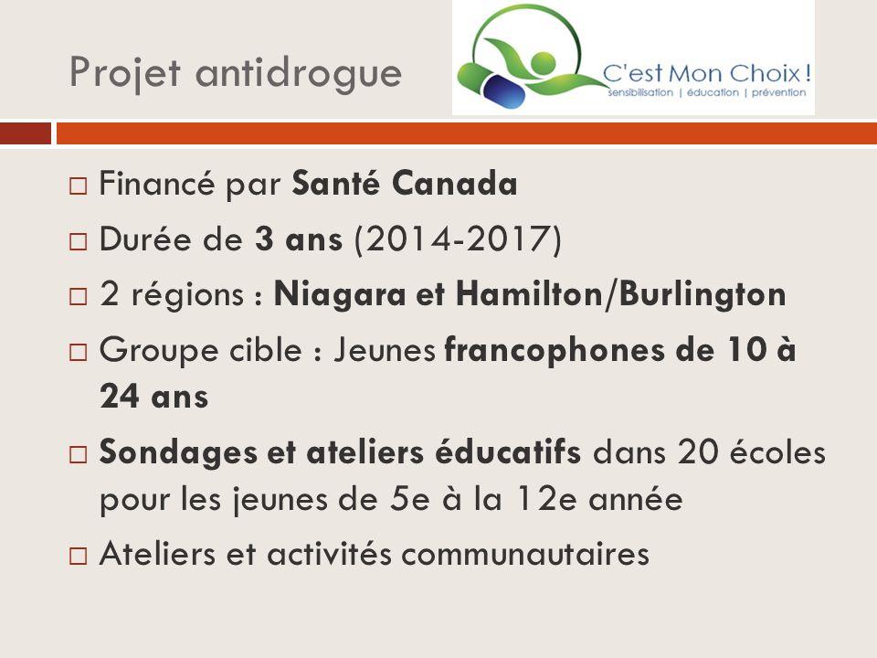Projet antidrogue  Financé par Santé Canada  Durée de 3 ans (2014-2017)  2 régions : Niagara et Hamilton/Burlington  Groupe cible : Jeunes francophones de 10 à 24 ans  Sondages et ateliers éducatifs dans 20 écoles pour les jeunes de 5e à la 12e année  Ateliers et activités communautaires