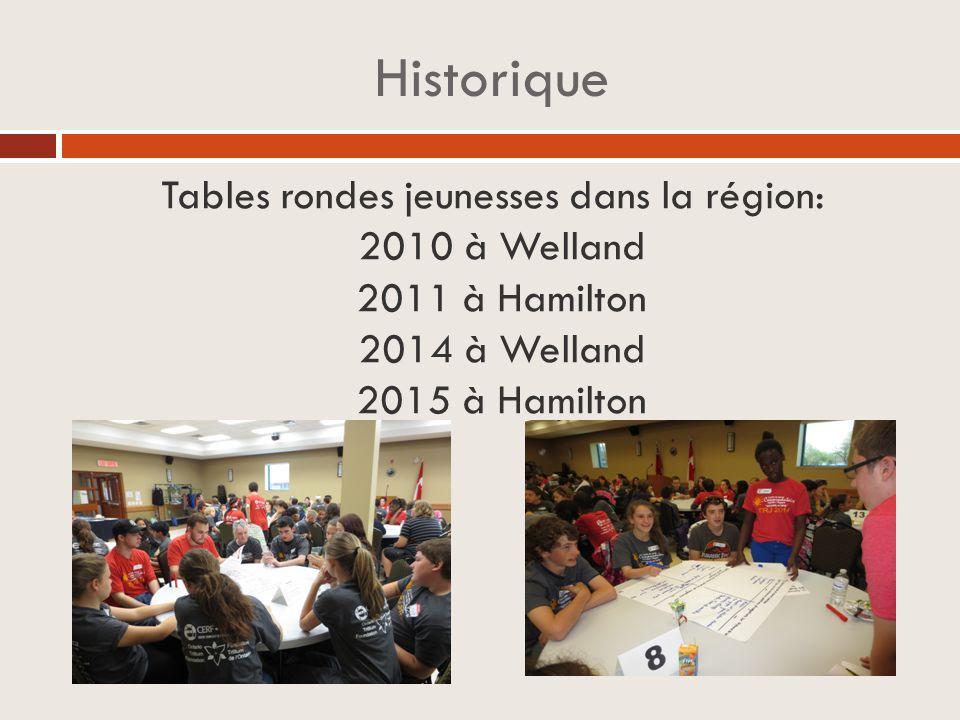 Historique Tables rondes jeunesses dans la région: 2010 à Welland 2011 à Hamilton 2014 à Welland 2015 à Hamilton