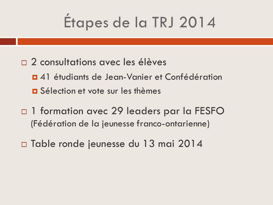 Étapes de la TRJ 2014  2 consultations avec les élèves  41 étudiants de Jean-Vanier et Confédération  Sélection et vote sur les thèmes  1 formation avec 29 leaders par la FESFO (Fédération de la jeunesse franco-ontarienne)  Table ronde jeunesse du 13 mai 2014