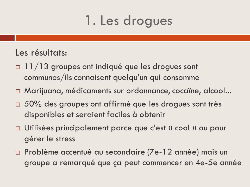 1. Les drogues Les résultats:  11/13 groupes ont indiqué que les drogues sont communes/ils connaisent quelqu'un qui consomme  Marijuana, médicaments