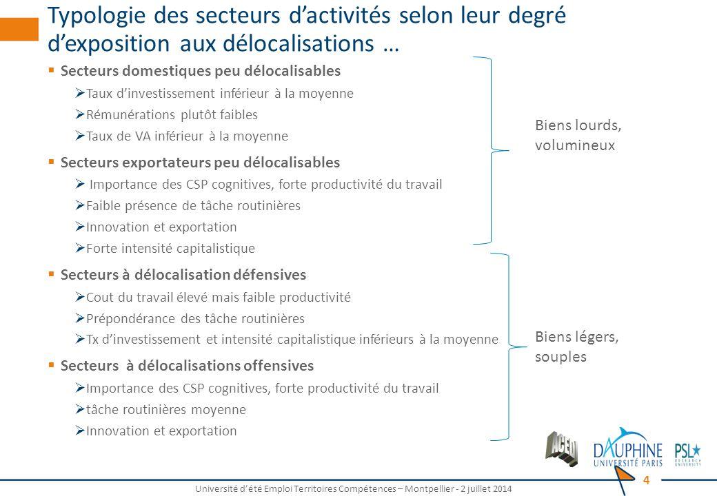 Typologie des secteurs d'activités selon leur degré d'exposition aux délocalisations …  Secteurs domestiques peu délocalisables  Taux d'investisseme