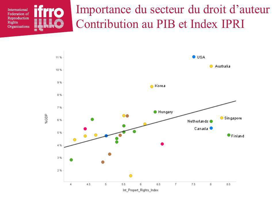 Importance du secteur du droit d'auteur Contribution au PIB et Index IPRI