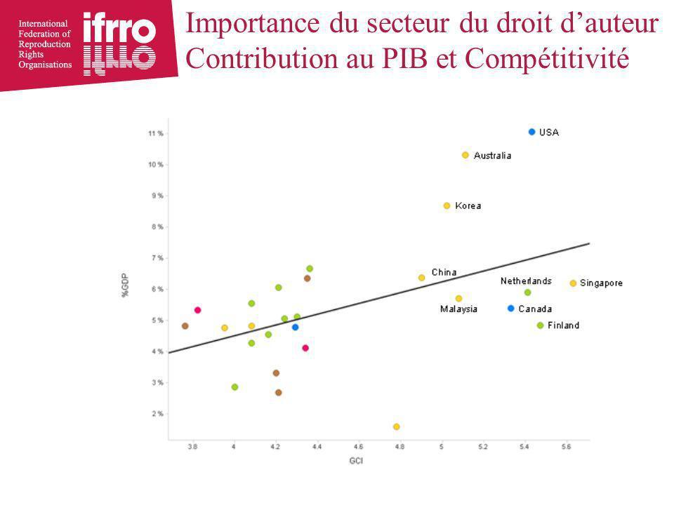 Importance du secteur du droit d'auteur Contribution au PIB et Compétitivité